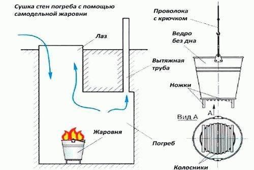 Как избавиться от конденсата в железном кессоне