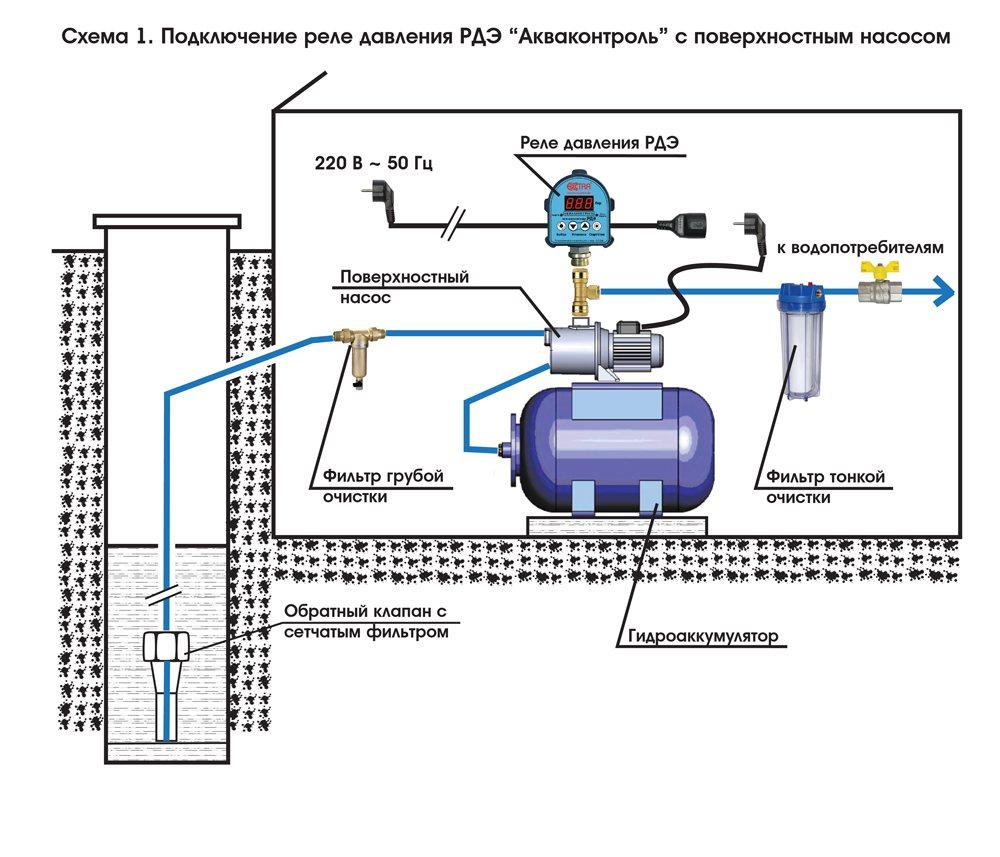 Как установить насоса в скважину своими руками: правильный монтаж насосного оборудования