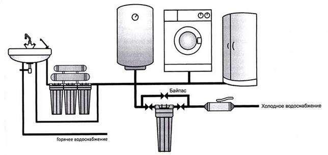 Установка фильтров для очистки воды: монтаж и подключение своими руками