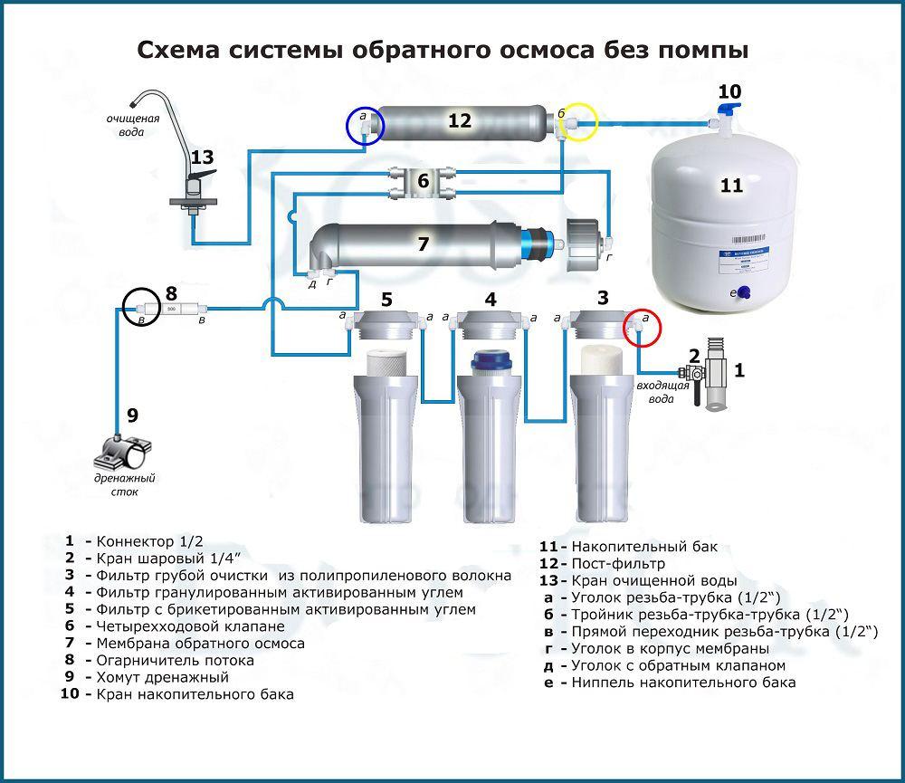 схема установки обратного осмоса без помпы