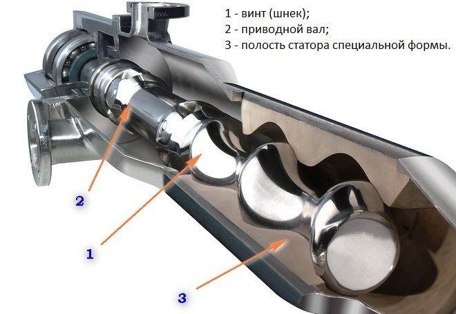 Как выбрать шнековый насос для скважины: устройство, принцип работы и преимущества