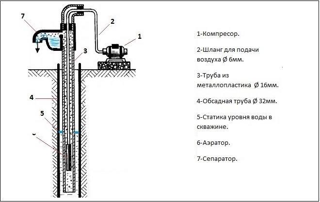 Эрлифт (аэролифт) для скважины: особенности конструкции, расчет, изготовление своими руками