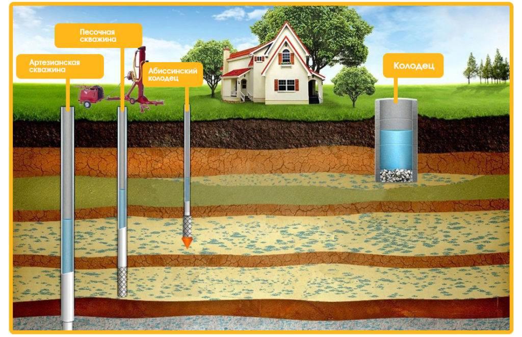 Артезианская скважина: Сколько метров глубина?