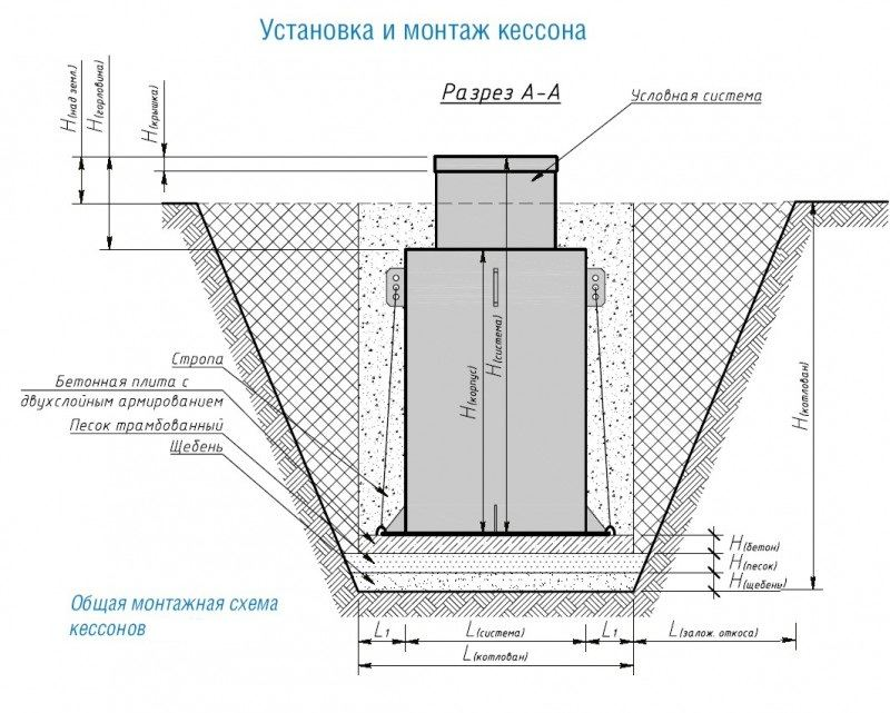 Что такое кессон для скважины: виды, назначение, обзор конструкций и правила установки