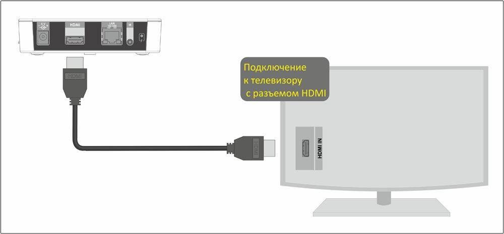 Как подключить к телевизору цифровую приставку TV DVB T2 и настроить каналы