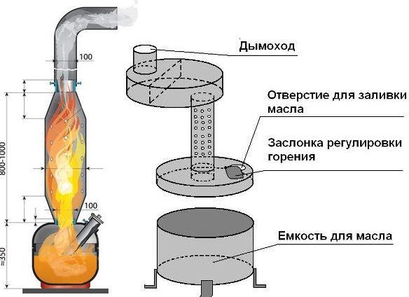 Как самому сделать печь на отработанном масле: виды и инструкция по сборке