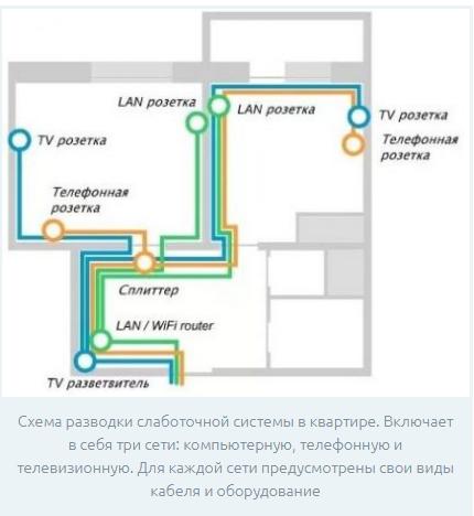 Схема электропроводки в квартире: разводка электрики для разных помещений