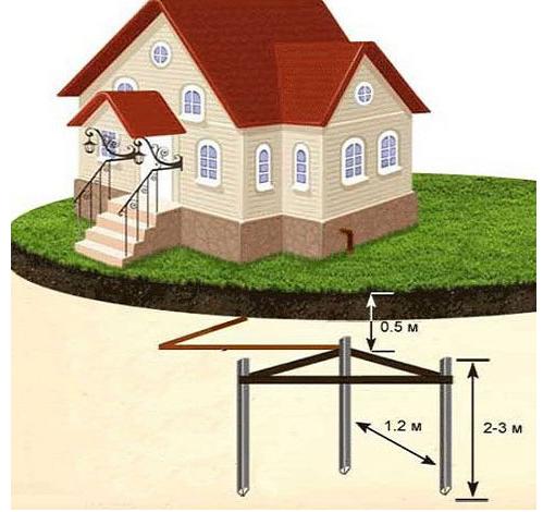 Как правильно сделать контур заземления в частном доме – расчёт схемы и монтаж
