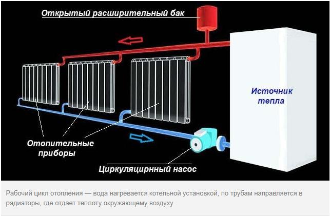 Устройство системы водяного отопления в загородном доме
