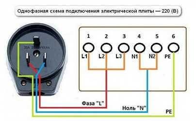Силовая розетка и вилка для электроплиты: выбор установка и подключение своими руками