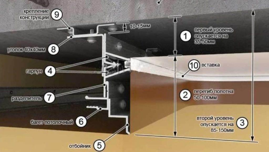 двухуровневый натяжной потолок высота схема