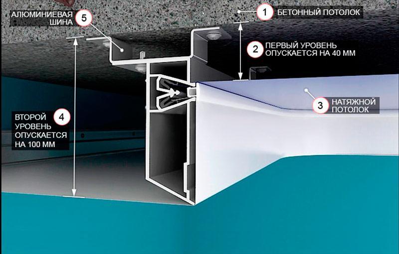 двухуровневый натяжной потолок высота