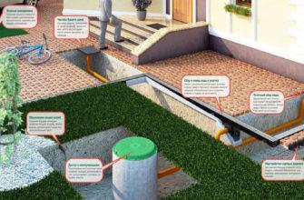 Система отвода ливневых вод
