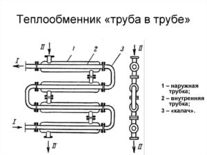 Двухтрубный Теплообменник