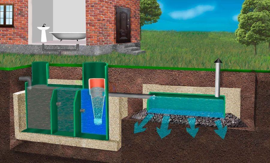 очищенная жидкость поступает в канаву с песчано-гравийной смесью через разветвление дренажных трубок