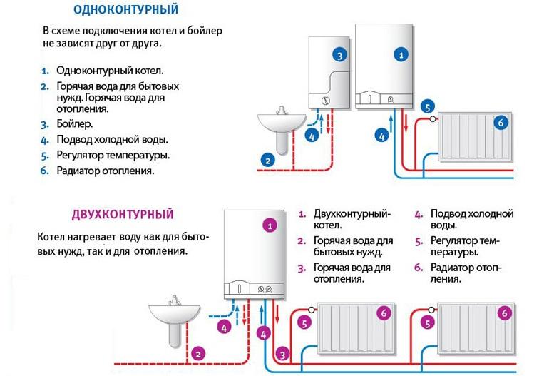 схема подключения отопление от водонагревателя